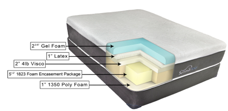 cool-gel-foam-mattress-construction