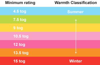warmth-chart